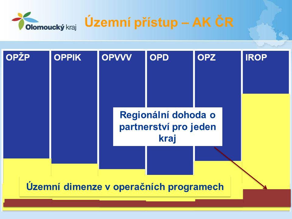 Územní přístup – AK ČR Regionální dohoda o partnerství pro jeden kraj