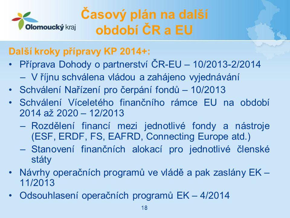 Časový plán na další období ČR a EU