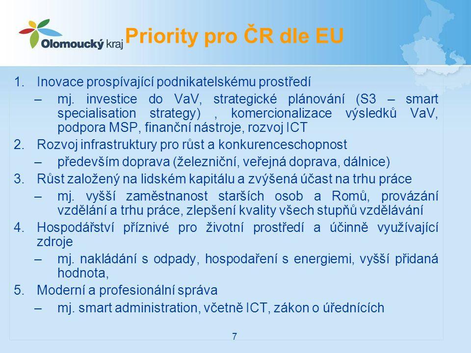 Priority pro ČR dle EU Inovace prospívající podnikatelskému prostředí