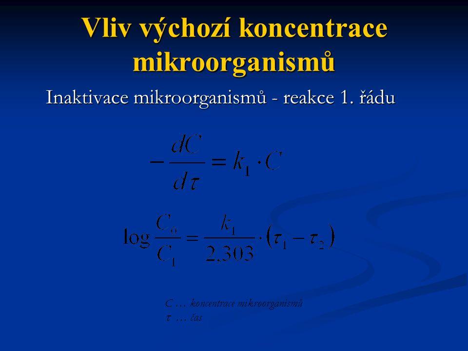 Vliv výchozí koncentrace mikroorganismů