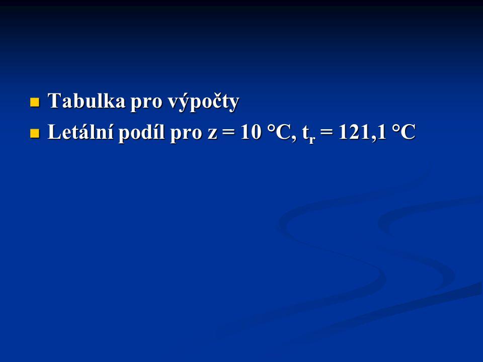 Tabulka pro výpočty Letální podíl pro z = 10 °C, tr = 121,1 °C