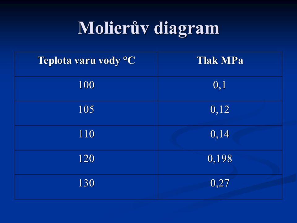 Molierův diagram Teplota varu vody °C Tlak MPa 100 0,1 105 0,12 110