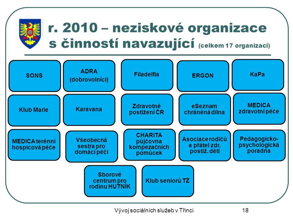 r. 2010 – neziskové organizace s činností navazující (celkem 17 organizací)