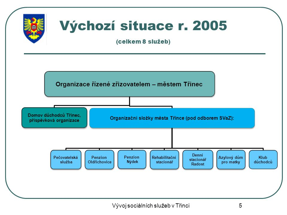 Výchozí situace r. 2005 (celkem 8 služeb)