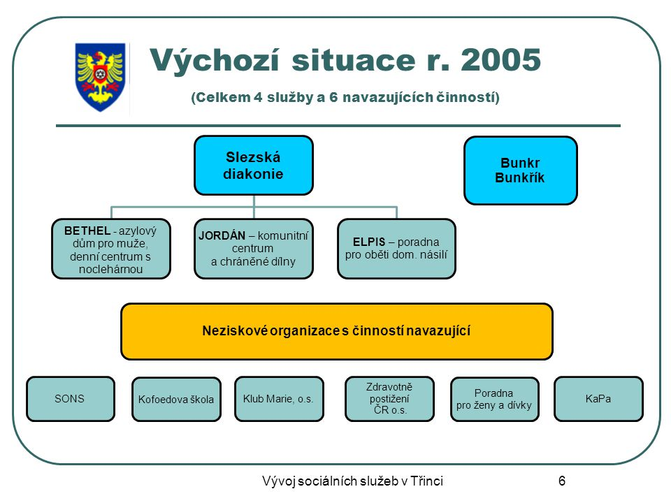 Výchozí situace r. 2005 (Celkem 4 služby a 6 navazujících činností)