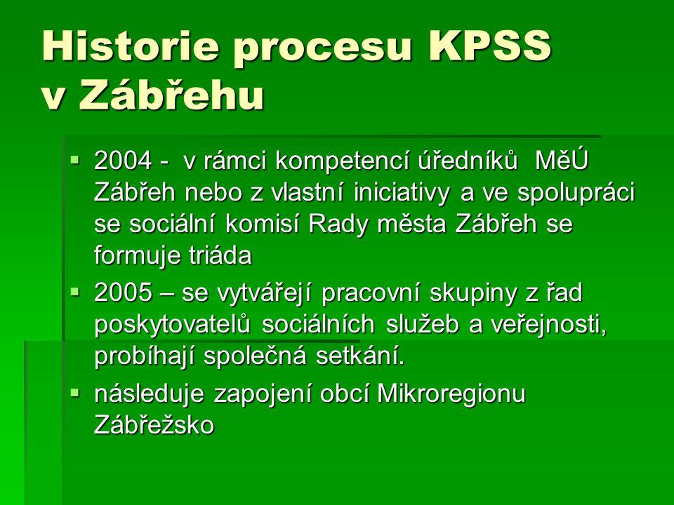 Historie procesu KPSS v Zábřehu
