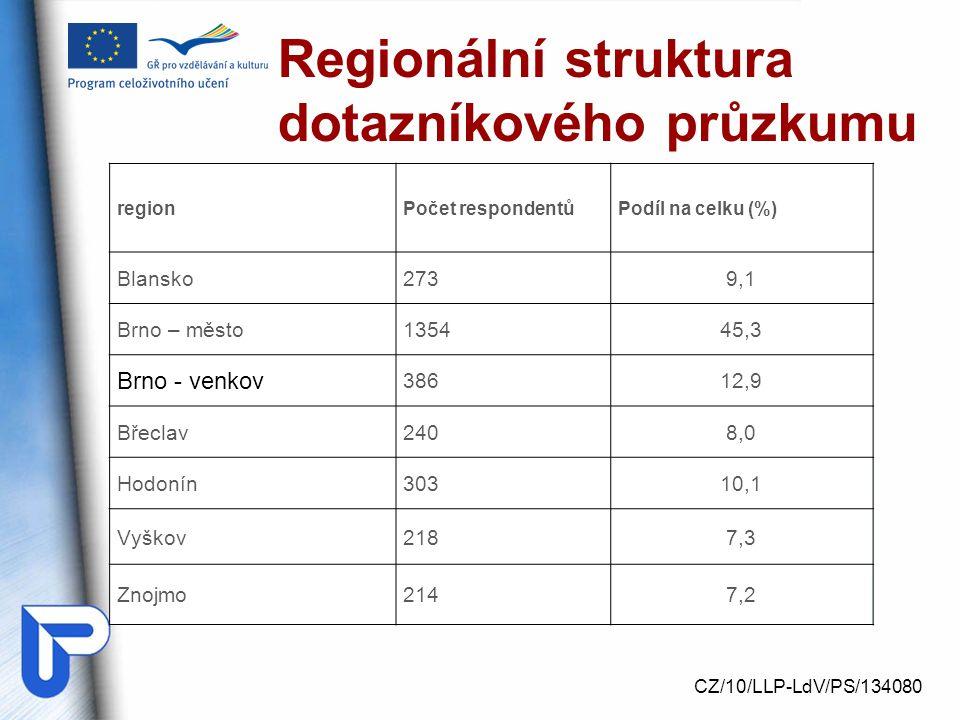Regionální struktura dotazníkového průzkumu