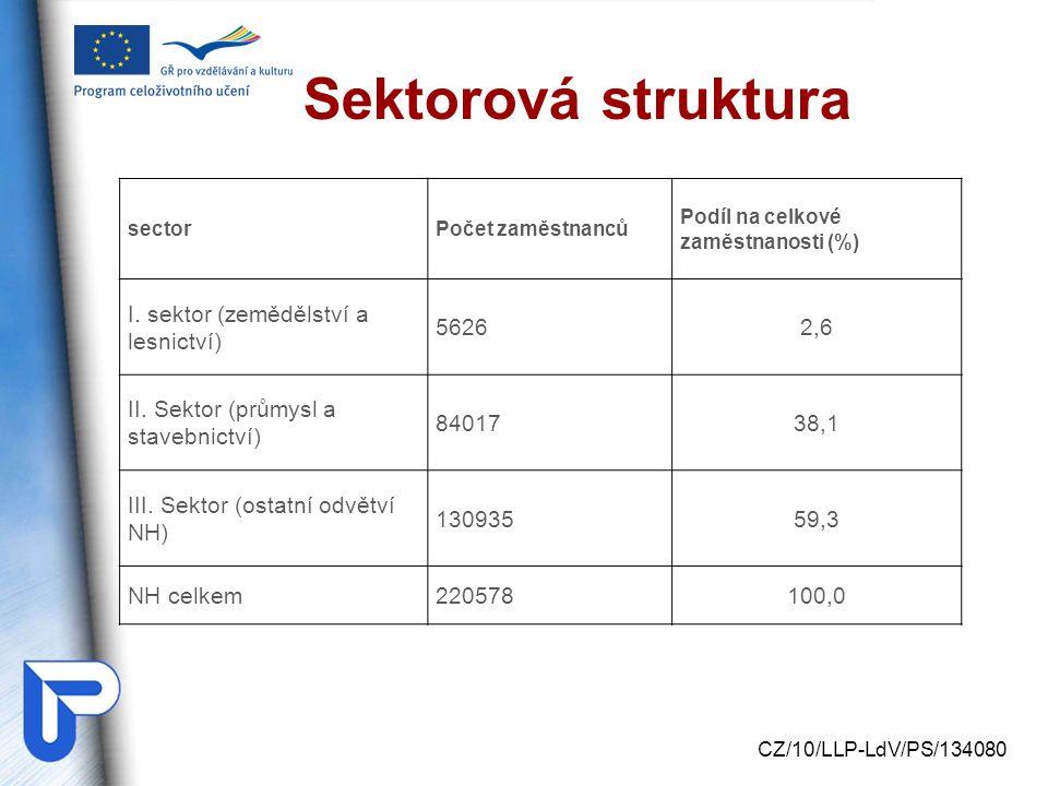 Sektorová struktura I. sektor (zemědělství a lesnictví) 5626 2,6