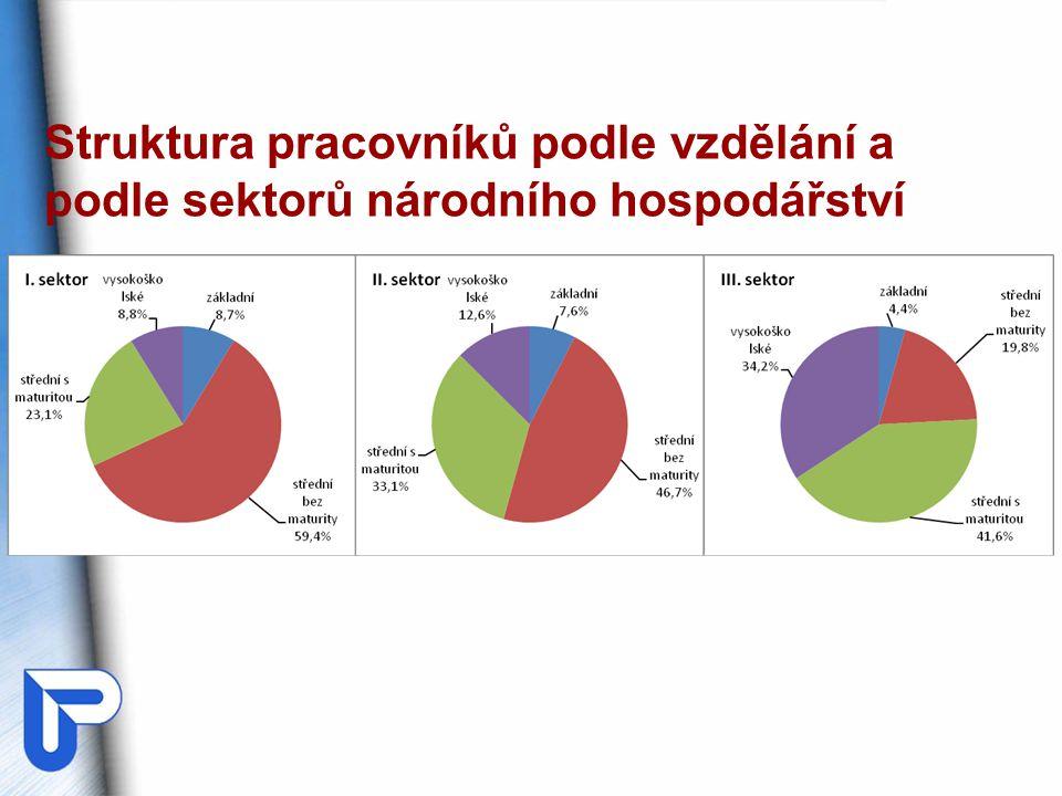 Struktura pracovníků podle vzdělání a podle sektorů národního hospodářství