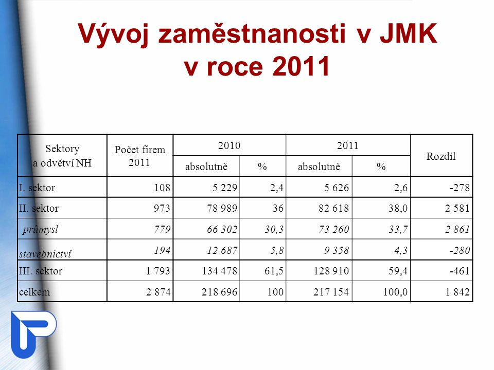 Vývoj zaměstnanosti v JMK v roce 2011