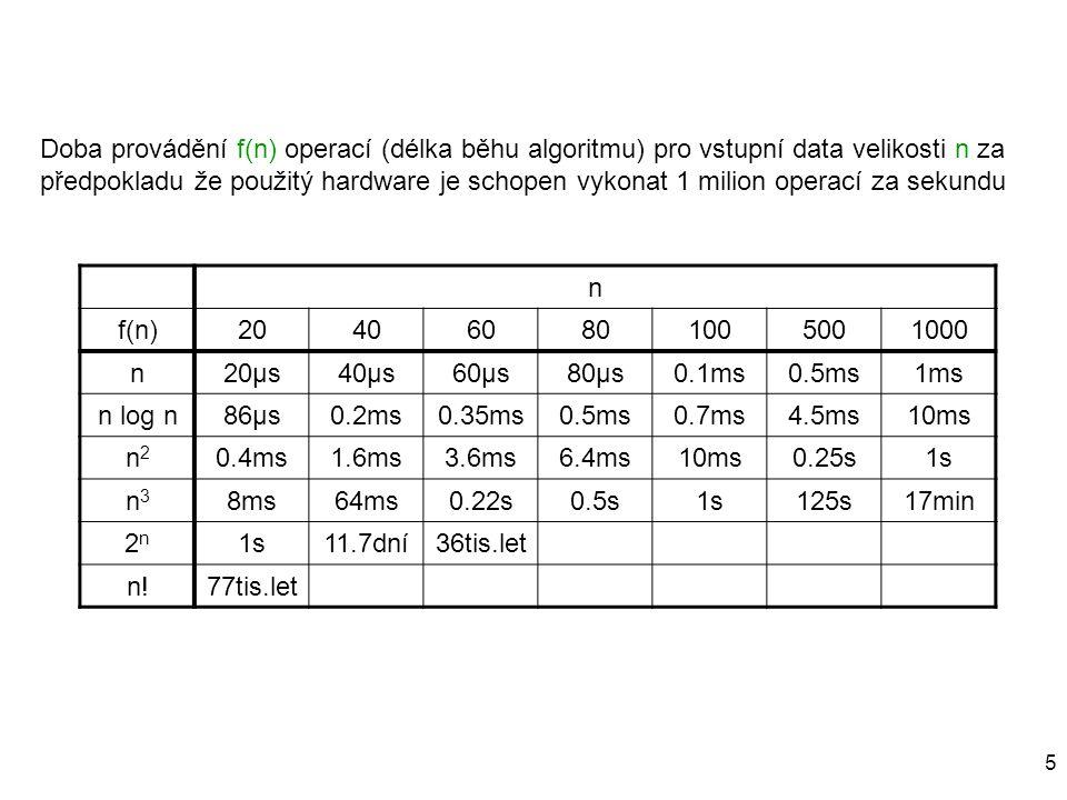 Doba provádění f(n) operací (délka běhu algoritmu) pro vstupní data velikosti n za předpokladu že použitý hardware je schopen vykonat 1 milion operací za sekundu