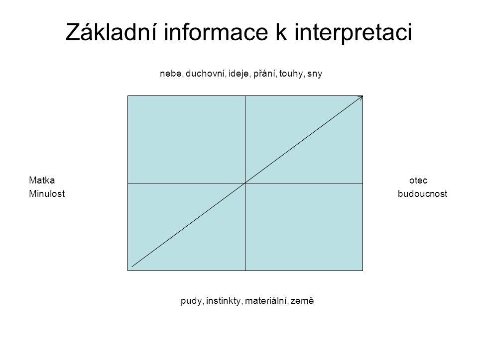 Základní informace k interpretaci