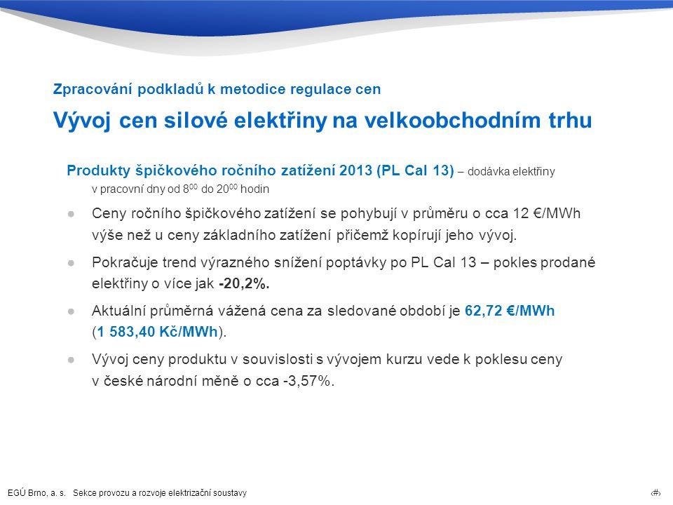 Vývoj cen silové elektřiny na velkoobchodním trhu