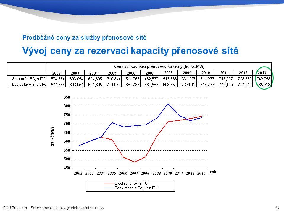 Vývoj ceny za rezervaci kapacity přenosové sítě