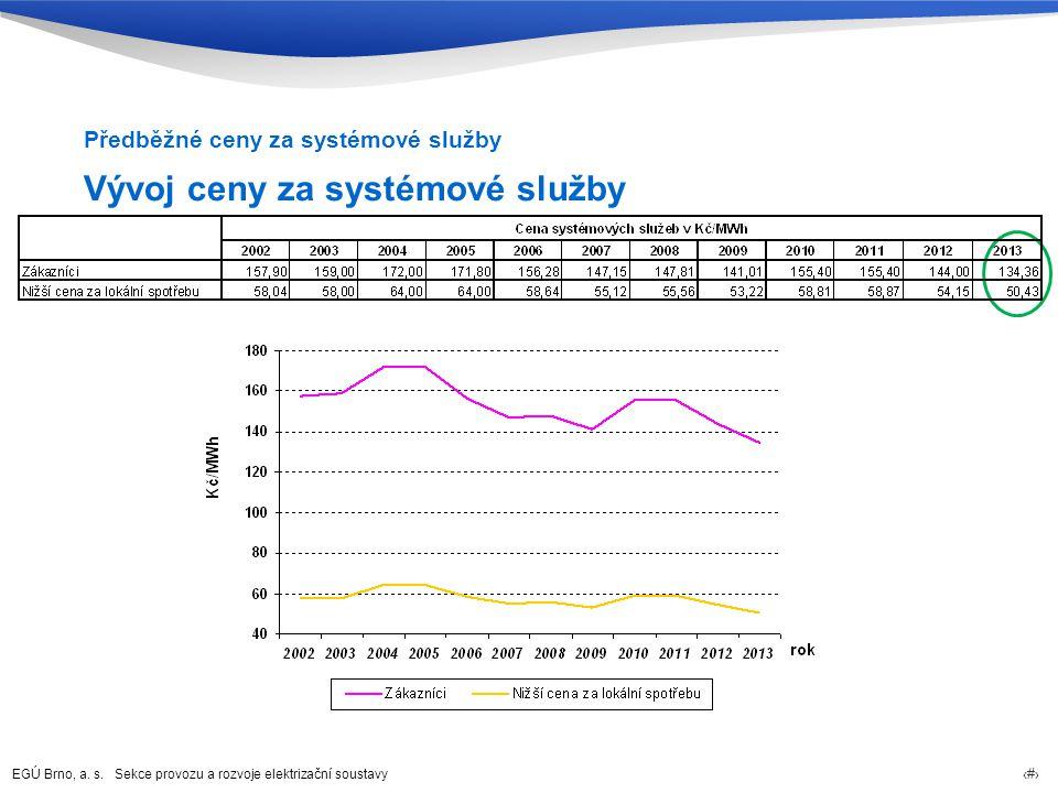 Vývoj ceny za systémové služby