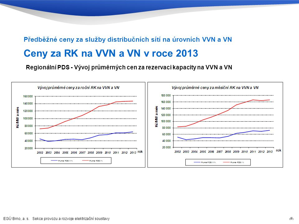 Ceny za RK na VVN a VN v roce 2013