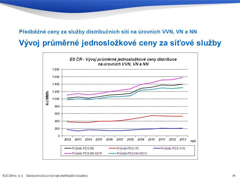 Vývoj průměrné jednosložkové ceny za síťové služby