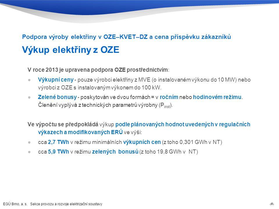 Podpora výroby elektřiny v OZE–KVET–DZ a cena příspěvku zákazníků