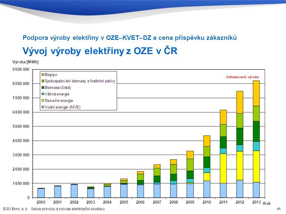 Vývoj výroby elektřiny z OZE v ČR