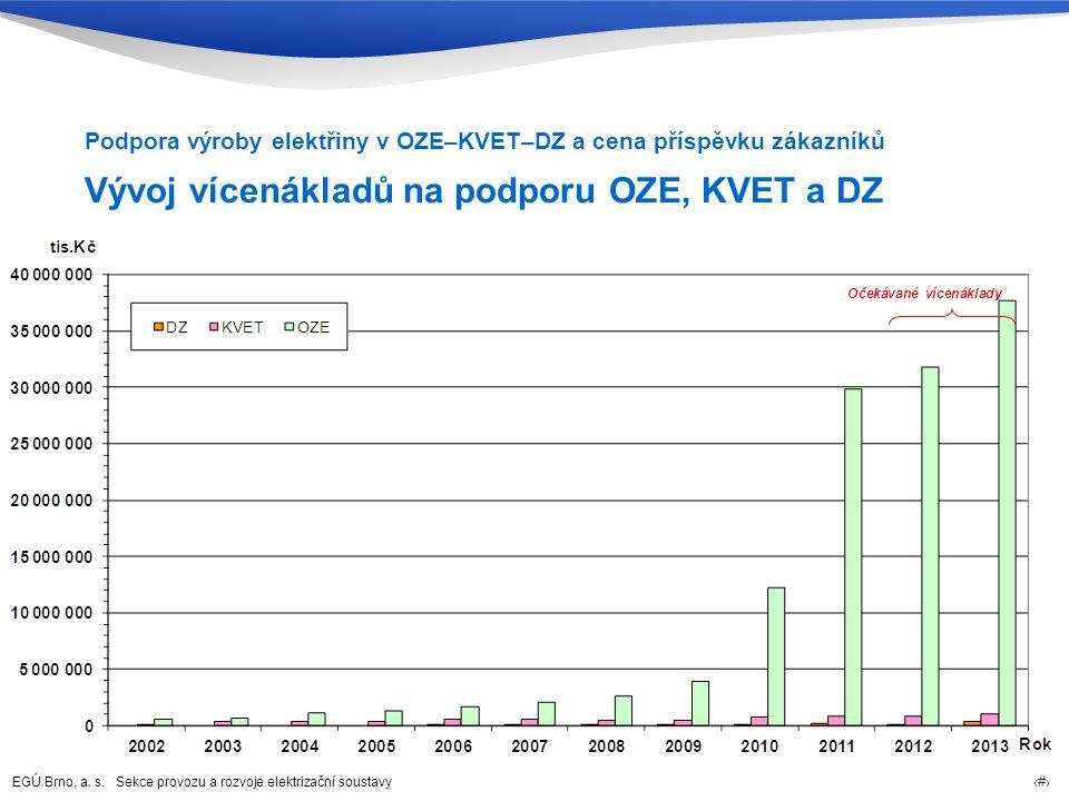 Vývoj vícenákladů na podporu OZE, KVET a DZ