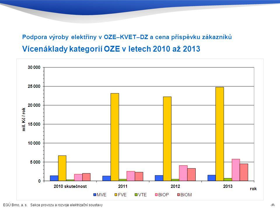 Vícenáklady kategorií OZE v letech 2010 až 2013