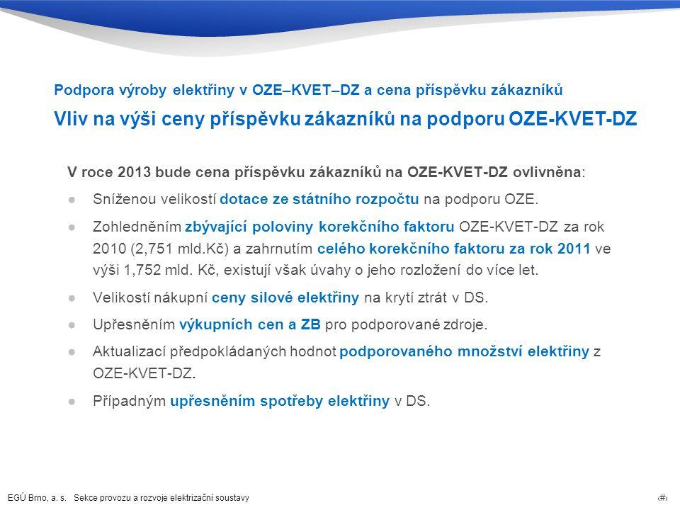 Vliv na výši ceny příspěvku zákazníků na podporu OZE-KVET-DZ