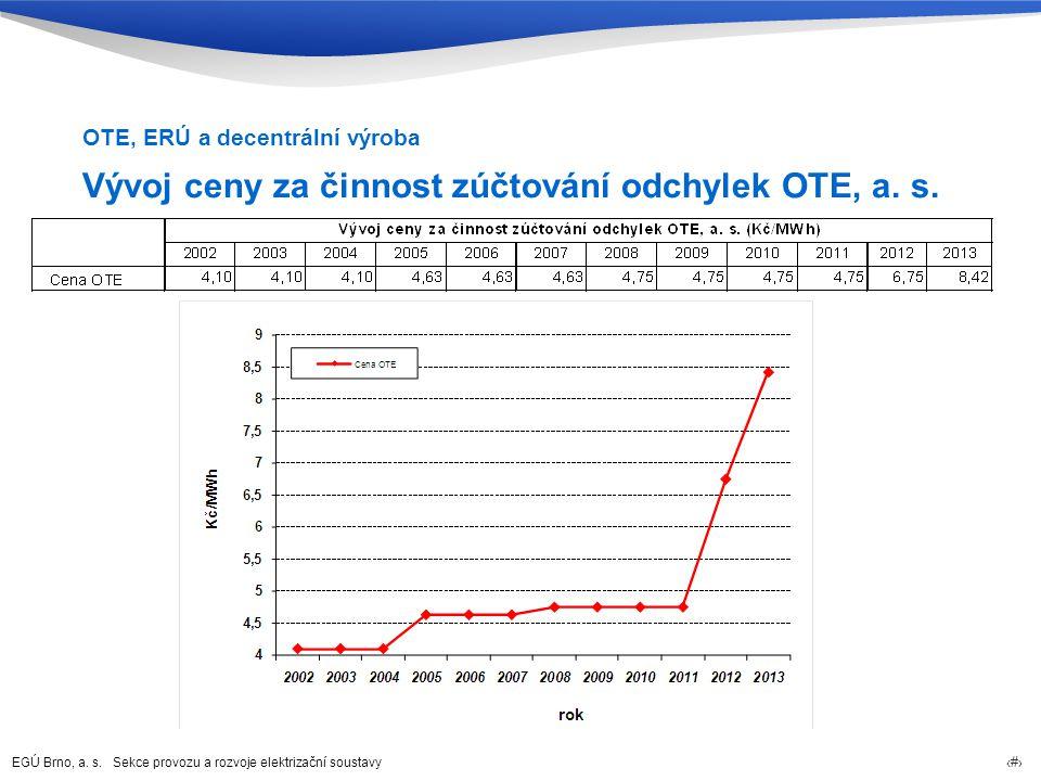 Vývoj ceny za činnost zúčtování odchylek OTE, a. s.