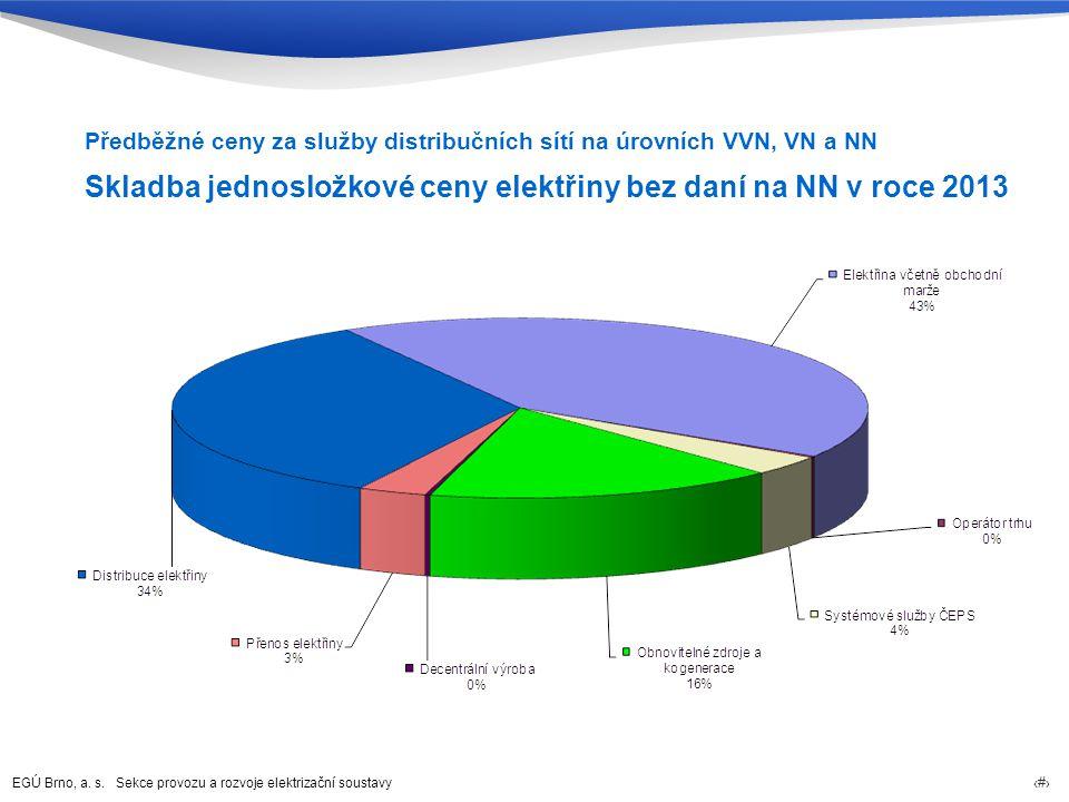 Skladba jednosložkové ceny elektřiny bez daní na NN v roce 2013