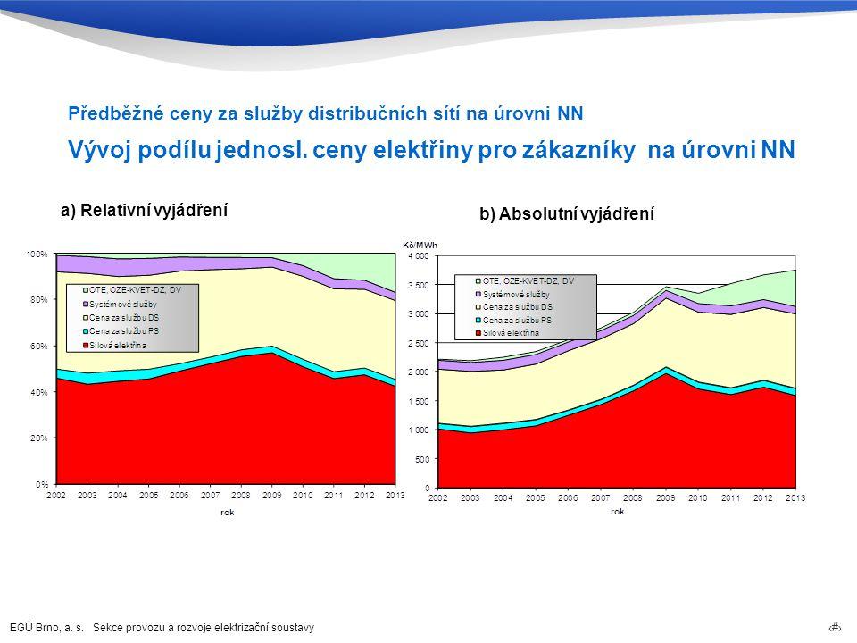 Vývoj podílu jednosl. ceny elektřiny pro zákazníky na úrovni NN
