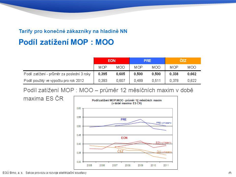 Podíl zatížení MOP : MOO