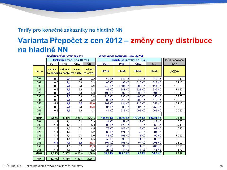 Varianta Přepočet z cen 2012 – změny ceny distribuce na hladině NN