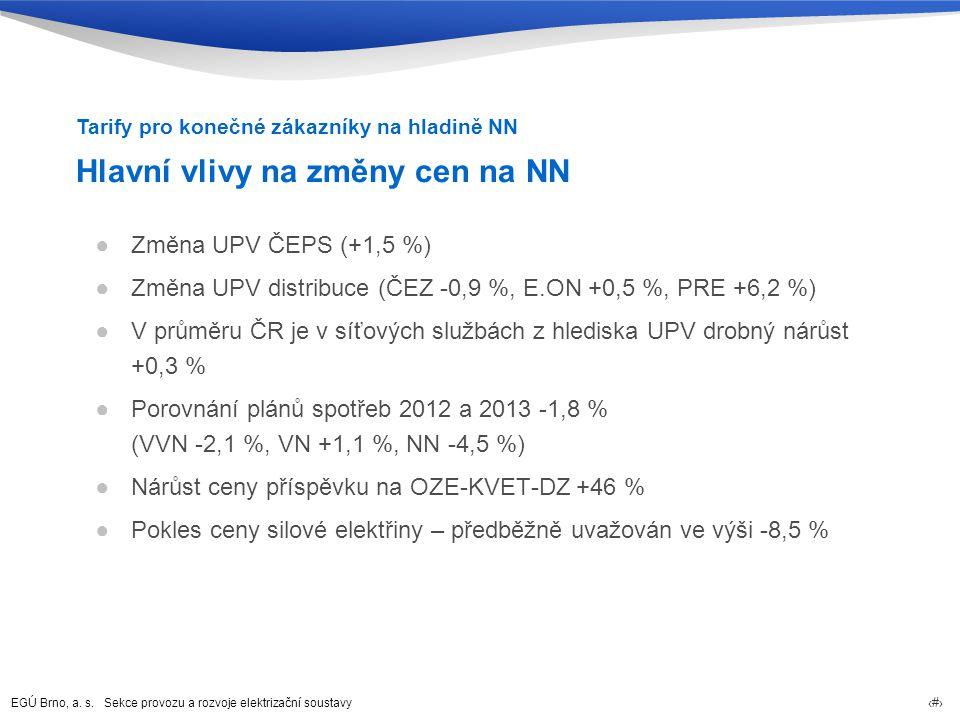 Hlavní vlivy na změny cen na NN