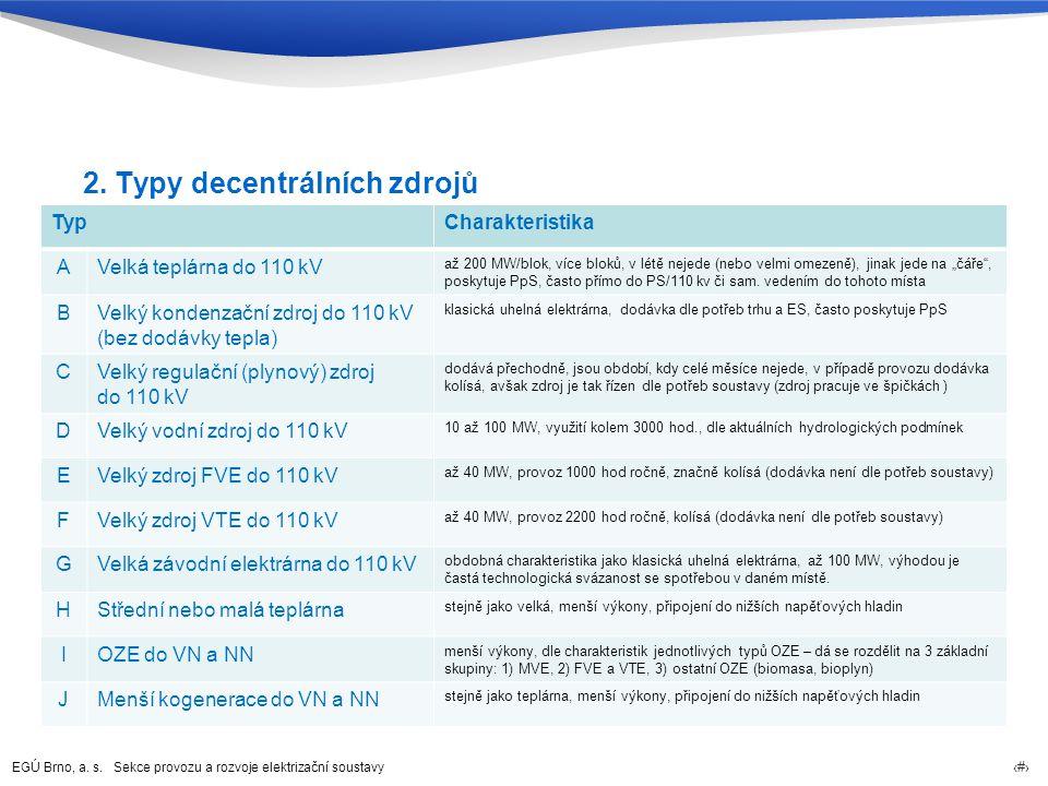 2. Typy decentrálních zdrojů