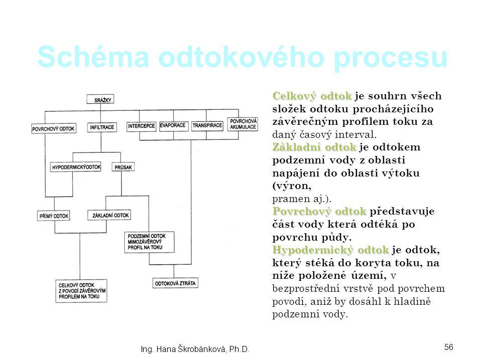 Schéma odtokového procesu