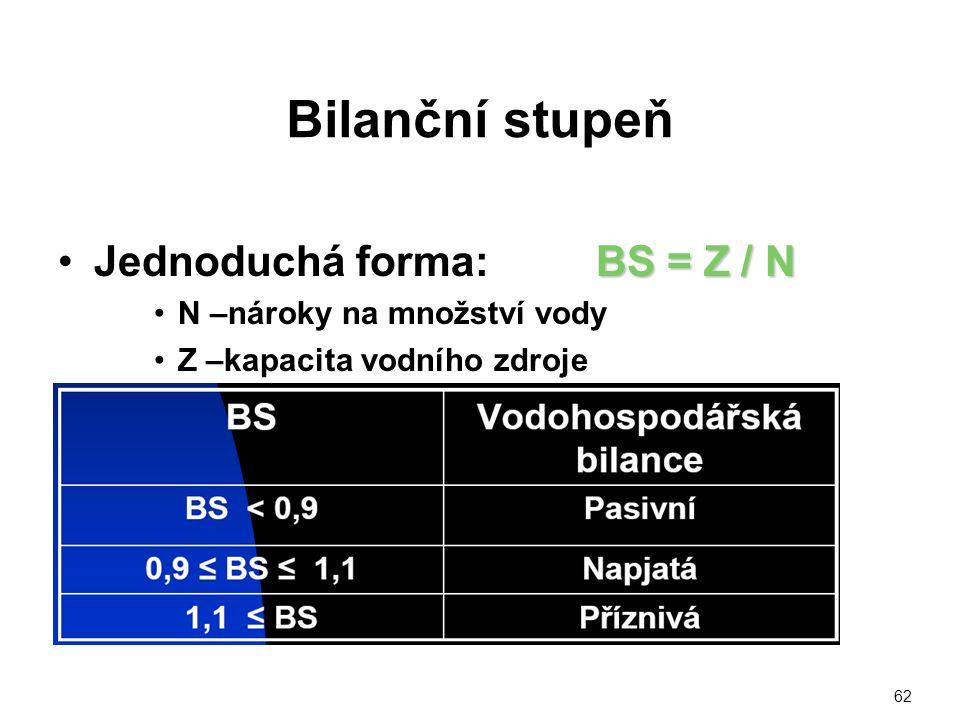 Bilanční stupeň Jednoduchá forma: BS = Z / N