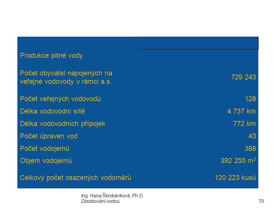Počet obyvatel napojených na veřejné vodovody v rámci a.s. 729 243