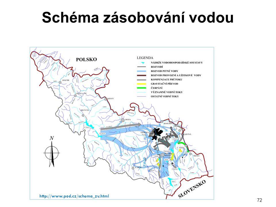 Schéma zásobování vodou