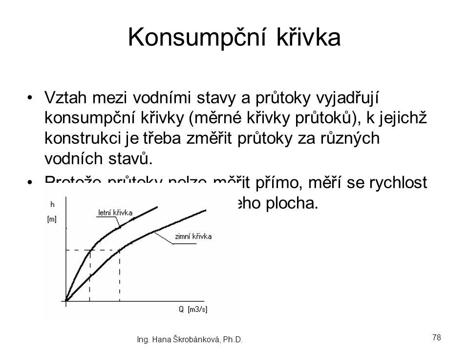Konsumpční křivka