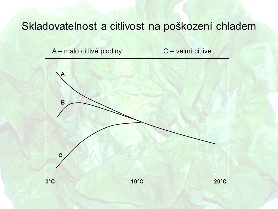 Skladovatelnost a citlivost na poškození chladem