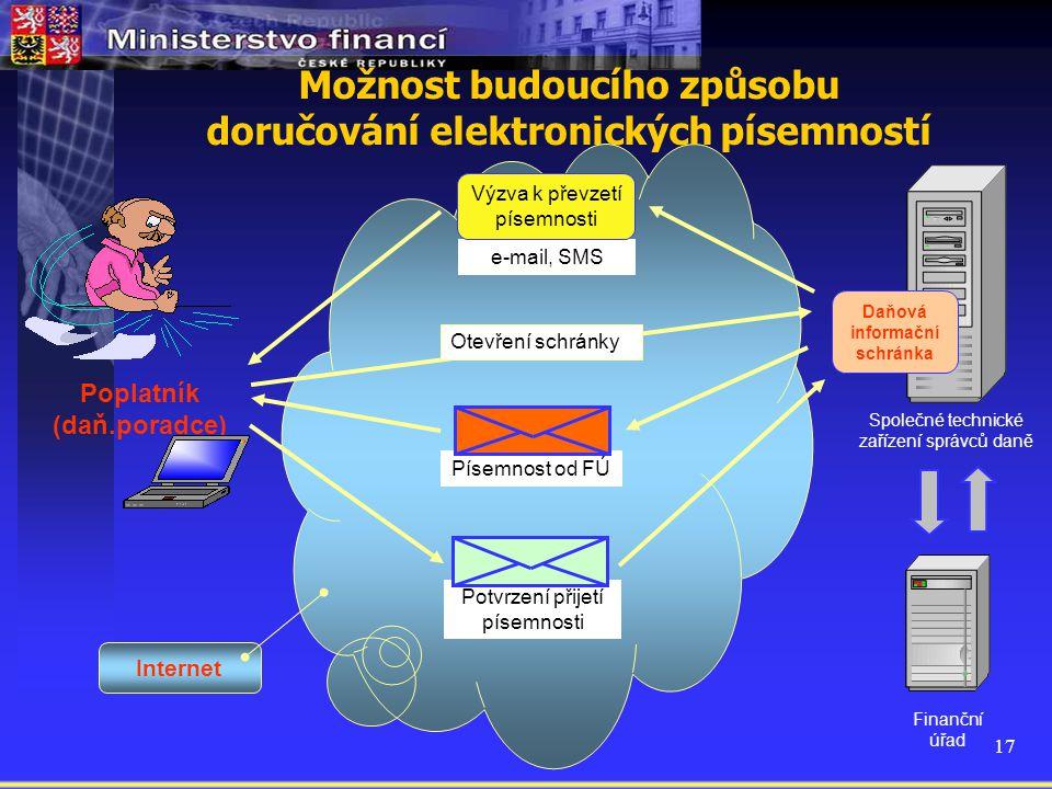 Možnost budoucího způsobu doručování elektronických písemností