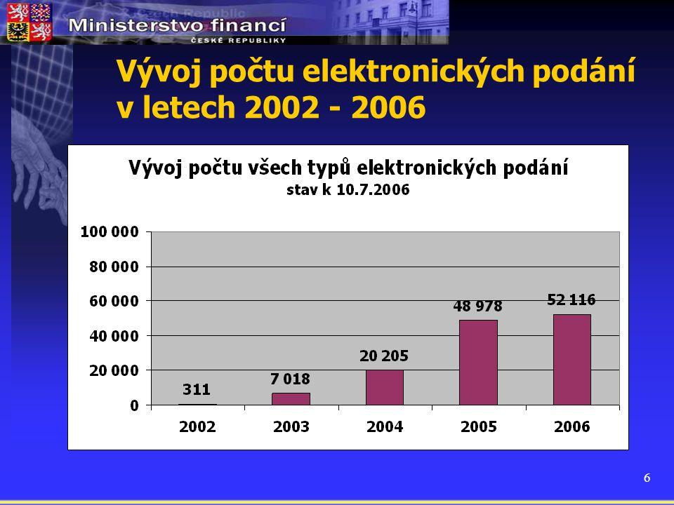 Vývoj počtu elektronických podání v letech 2002 - 2006
