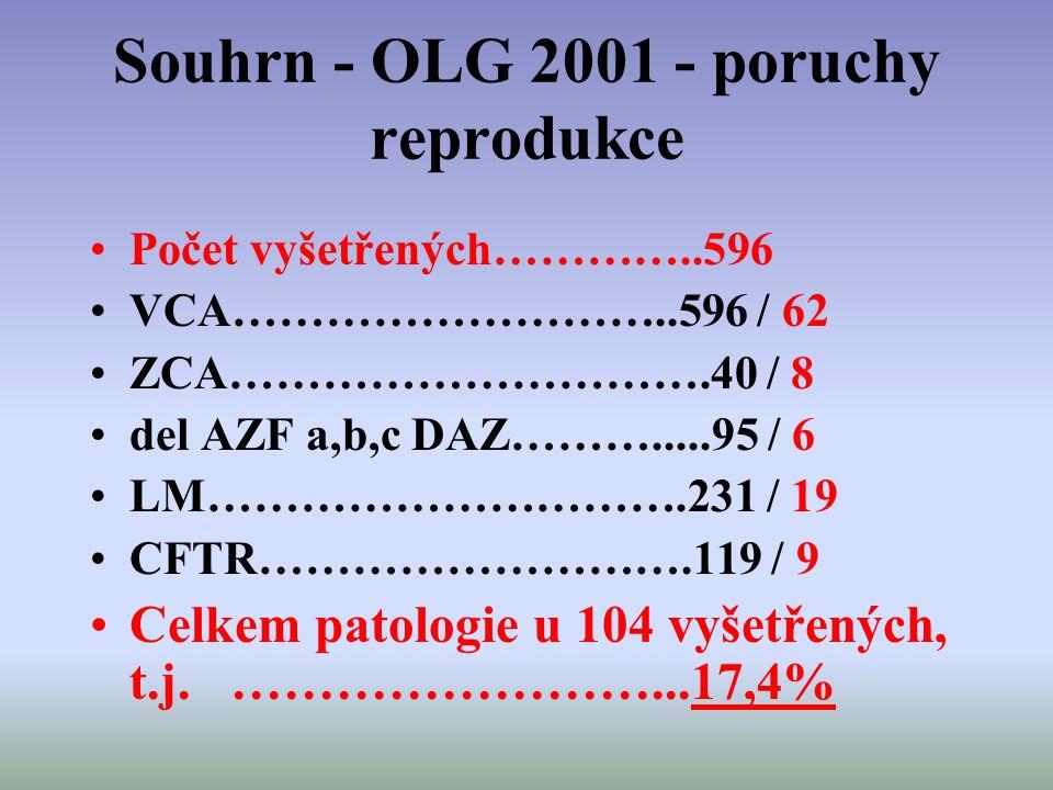 Souhrn - OLG 2001 - poruchy reprodukce