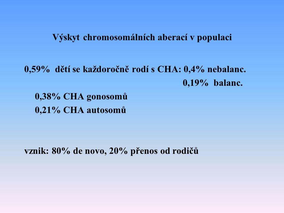 Výskyt chromosomálních aberací v populaci