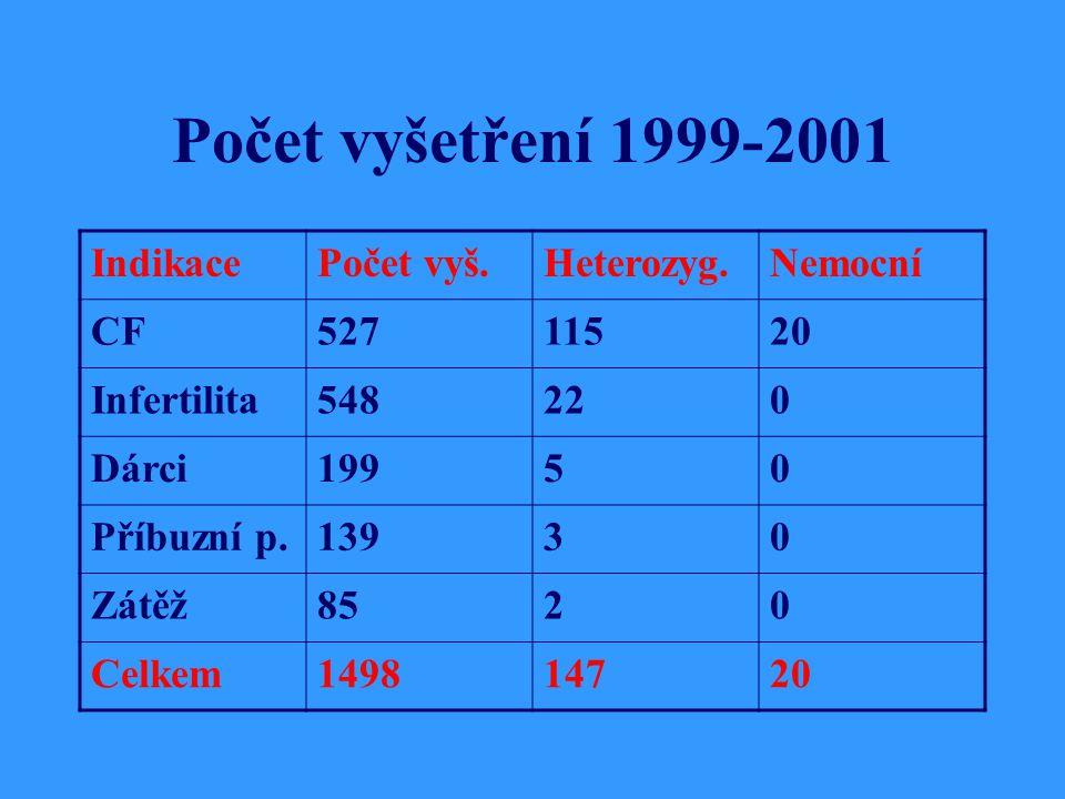 Počet vyšetření 1999-2001 Indikace Počet vyš. Heterozyg. Nemocní CF