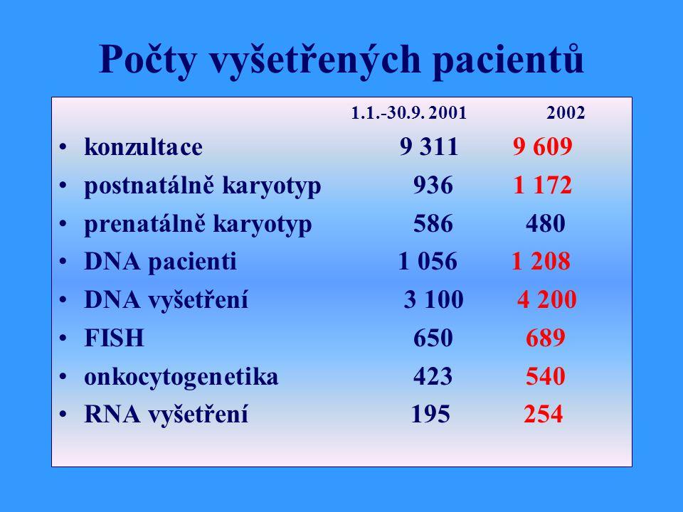 Počty vyšetřených pacientů