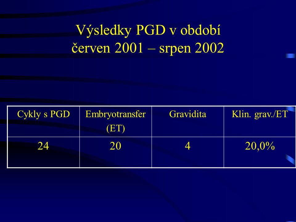 Výsledky PGD v období červen 2001 – srpen 2002