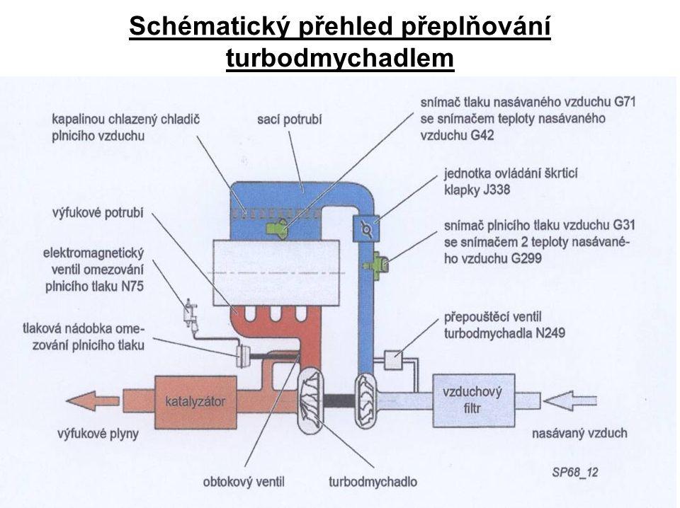 Schématický přehled přeplňování turbodmychadlem