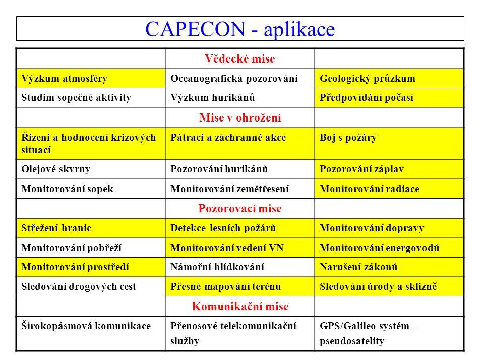 CAPECON - aplikace Vědecké mise Mise v ohrožení Pozorovací mise
