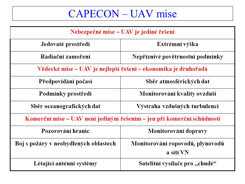 CAPECON – UAV mise Nebezpečné mise – UAV je jediné řešení