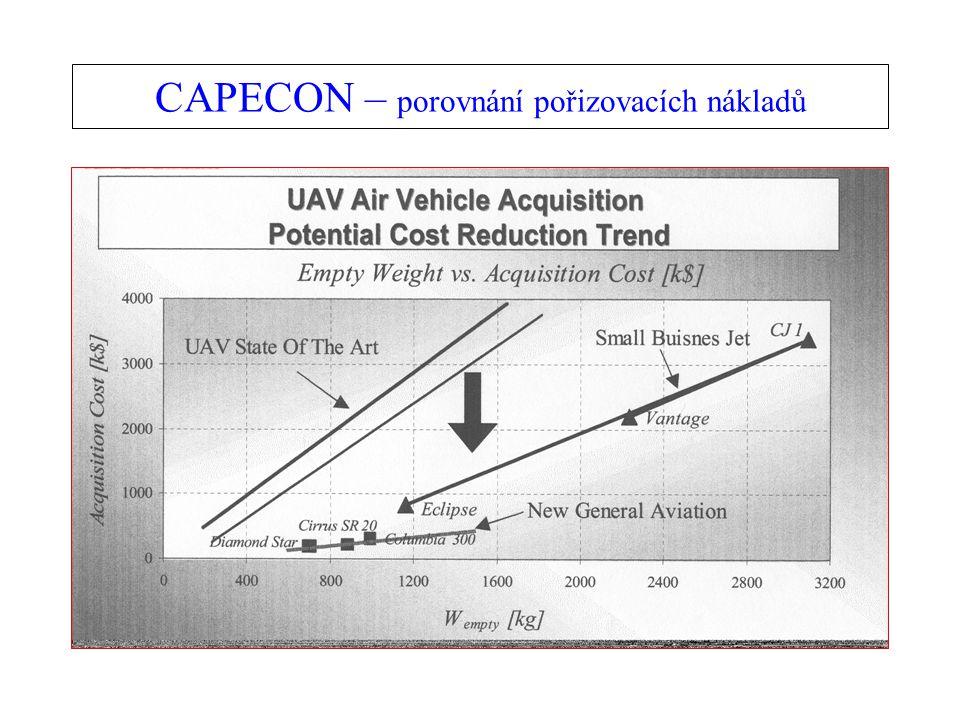 CAPECON – porovnání pořizovacích nákladů
